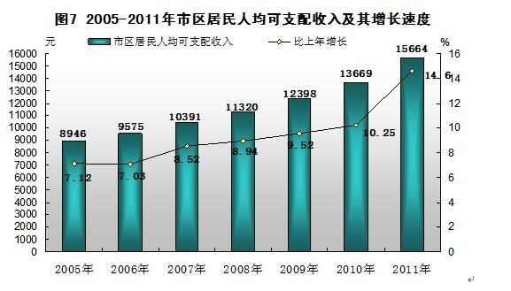 社会消费性支出_历年人均消费性支出